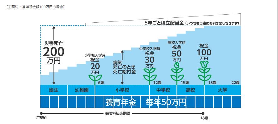 5年ごと利差配当付こども保険 - 東京海上日動あんしん生命保険